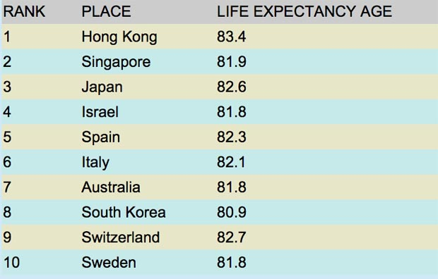 Life Expectancy Table International